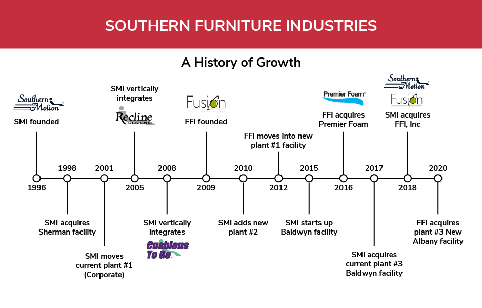 Southern Motion timeline of events